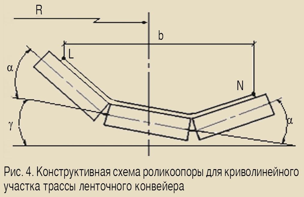 Максимальный наклон конвейера транспортер тайга